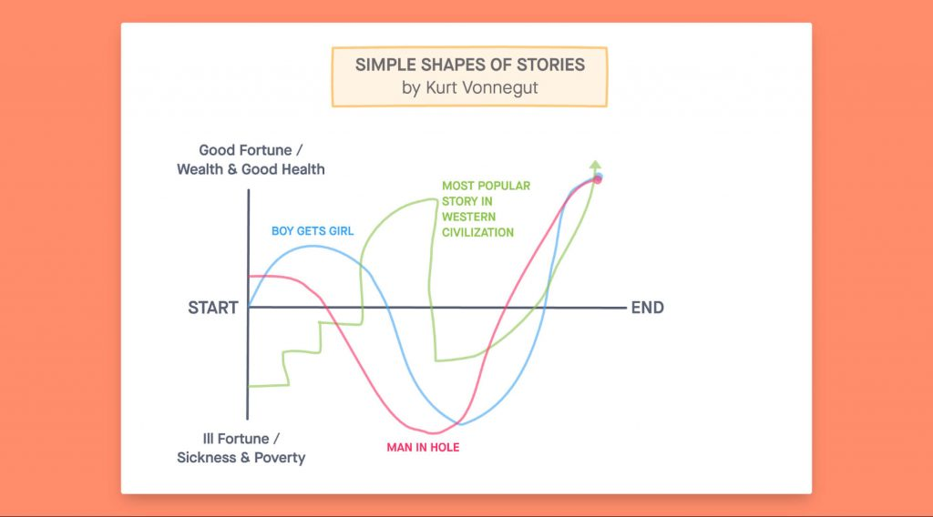 The Simple Shades of Stories by Kurt Vonnegut